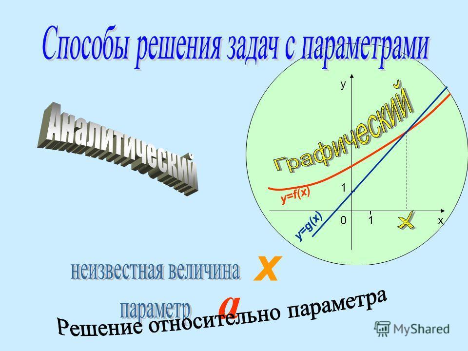 = = = = = = = = Решение Ответ: а =5 10 1 х у y=f(x) y=g(x). х а