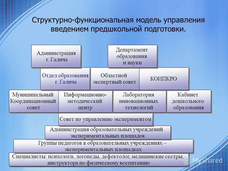 Структурно-функциональная модель управления введением предшкольной подготовки. Специалисты: психологи, логопеды, дефектолог, медицинские сестры, инструктора по физическому воспитанию Специалисты: психологи, логопеды, дефектолог, медицинские сестры, и