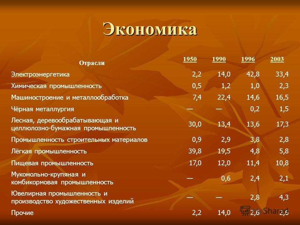 Экономика Отрасли 1950199019962003 Электроэнергетика2,214,042,833,4 Химическая промышленность0,51,21,02,3 Машиностроение и металлообработка7,422,414,616,5 Чёрная металлургия0,21,5 Лесная, деревообрабатывающая и целлюлозно-бумажная промышленность 30,0