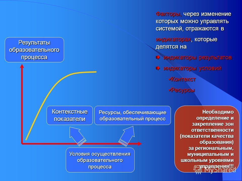 Контекстные показатели Условия осуществления образовательного процесса Результаты образовательного процесса Факторы, через изменение которых можно управлять системой, отражаются в индикаторах, которые делятся на индикаторы результатов индикаторы резу