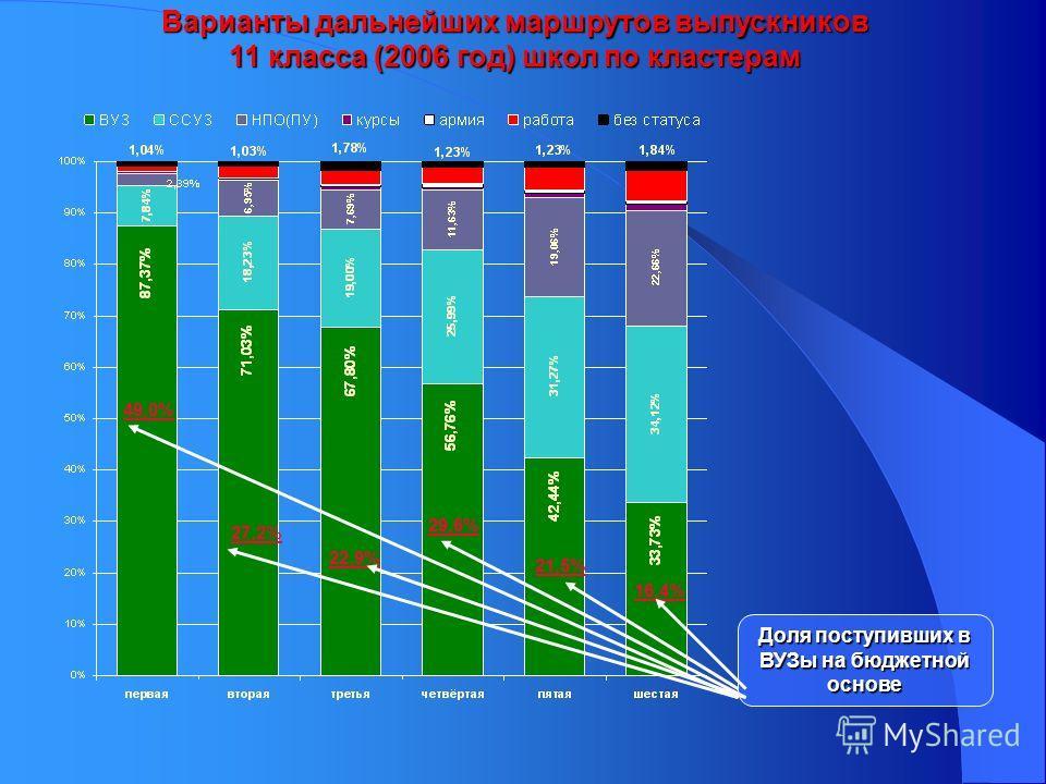 Варианты дальнейших маршрутов выпускников 11 класса (2006 год) школ по кластерам 49,0% 27,2% 22,9% 29,6% 21,5% 16,4% Доля поступивших в ВУЗы на бюджетной основе