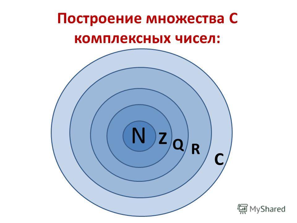 Построение множества С комплексных чисел: N Z Q R C