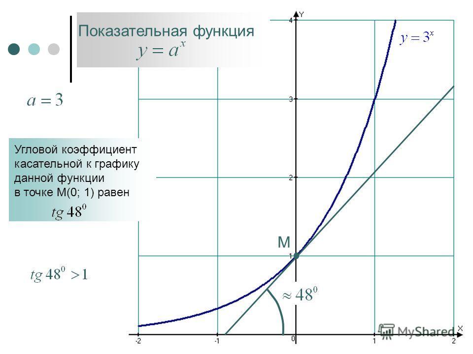Показательная функция М Угловой коэффициент касательной к графику данной функции в точке М(0; 1) равен