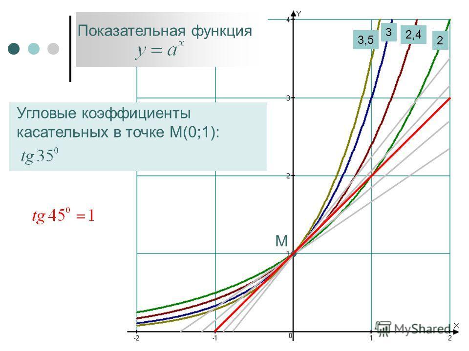 М 2 2,4 3 3,5 Показательная функция Угловые коэффициенты касательных в точке М(0;1):