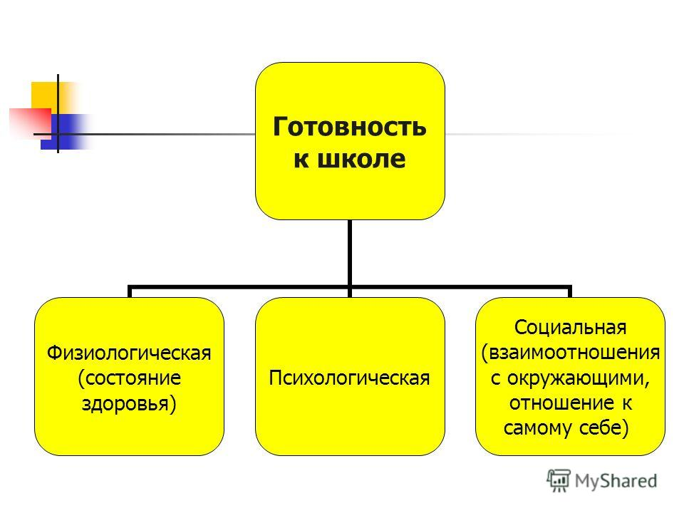Готовность к школе Физиологическая (состояние здоровья) Психологическая Социальная (взаимоотношения с окружающими, отношение к самому себе)