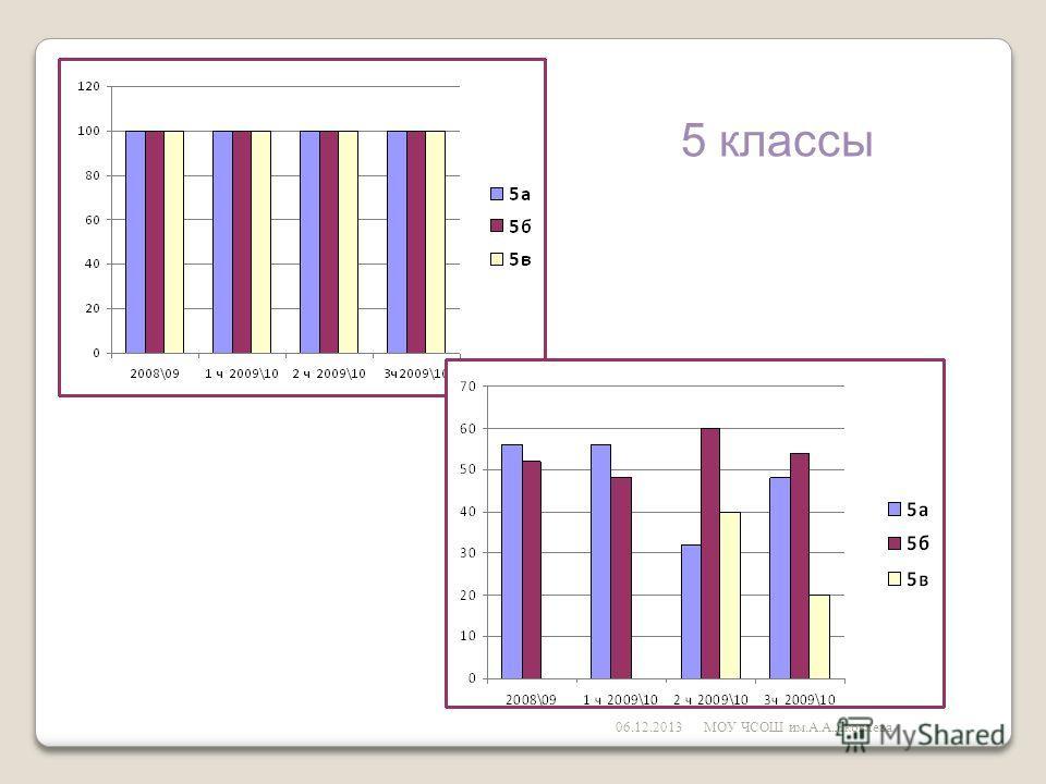 06.12.2013МОУ ЧСОШ им.А.А.Яковлева 5 классы