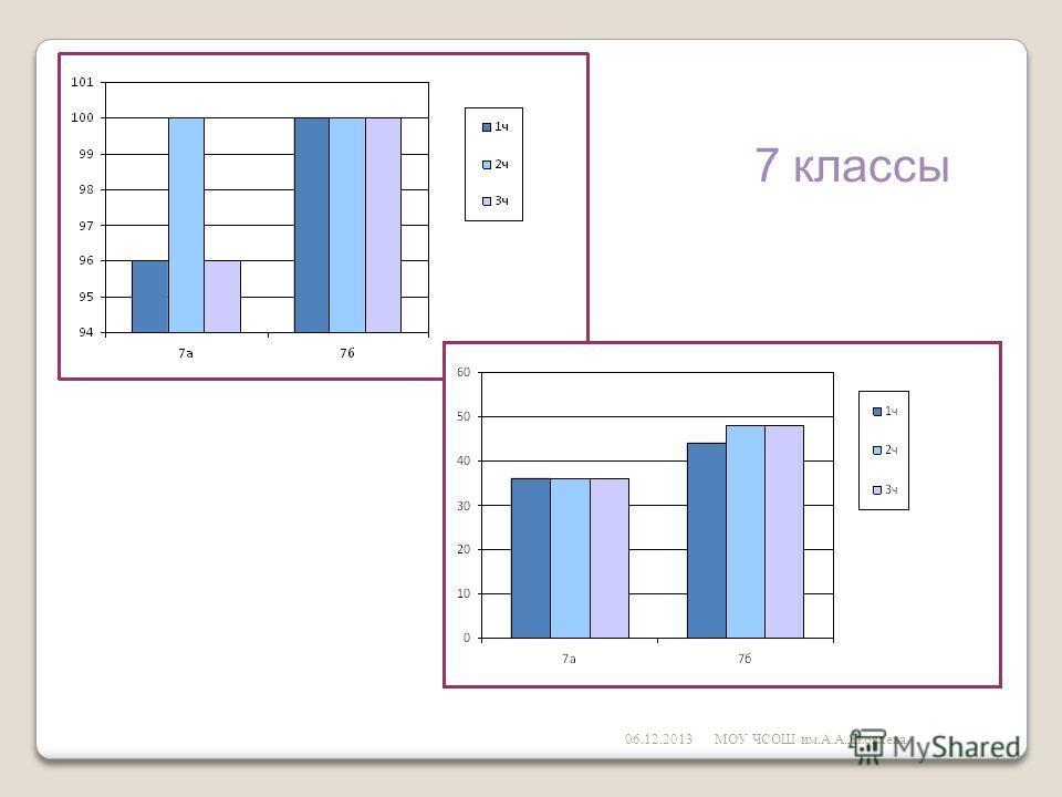 06.12.2013МОУ ЧСОШ им.А.А.Яковлева 7 классы
