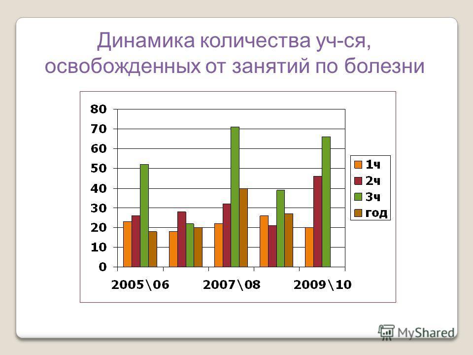 Динамика количества уч-ся, освобожденных от занятий по болезни