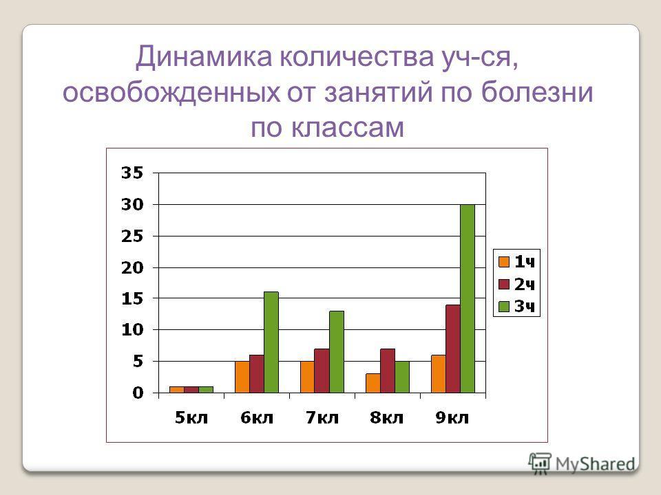 Динамика количества уч-ся, освобожденных от занятий по болезни по классам