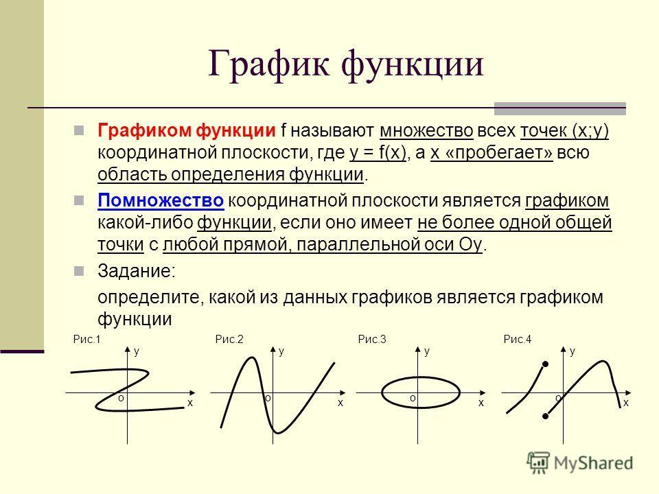 График функции Графиком функции f называют множество всех точек (х;у) координатной плоскости, где у = f(х), а х «пробегает» всю область определения функции. Помножество координатной плоскости является графиком какой-либо функции, если оно имеет не бо