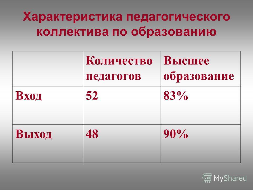 Характеристика педагогического коллектива по образованию Количество педагогов Высшее образование Вход5283% Выход4890%