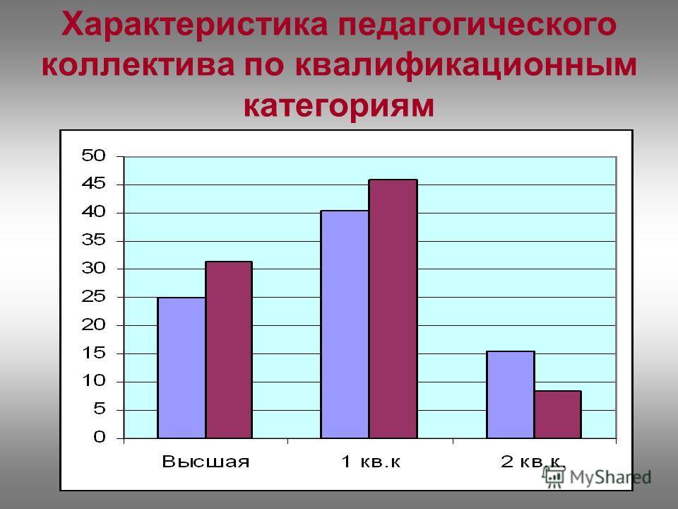 Характеристика педагогического коллектива по квалификационным категориям