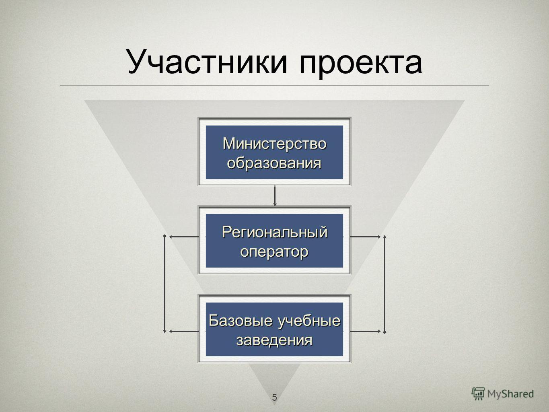Участники проекта Региональный оператор Базовые учебные заведения Министерство образования 5