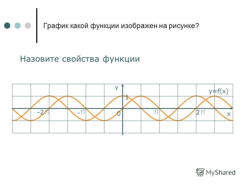 График какой функции изображен на рисунке? Назовите свойства функции у х0 1 y=f(x) - -2 2