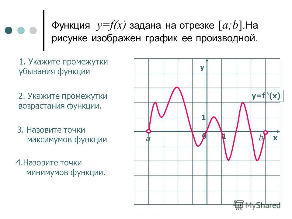 Функция y=f(x) задана на отрезке [a;b]. На рисунке изображен график ее производной. 1. Укажите промежутки убывания функции 2. Укажите промежутки возрастания функции. у х 0 1 1 y=f (x) b а 3. Назовите точки максимумов функции 4.Назовите точки минимумо