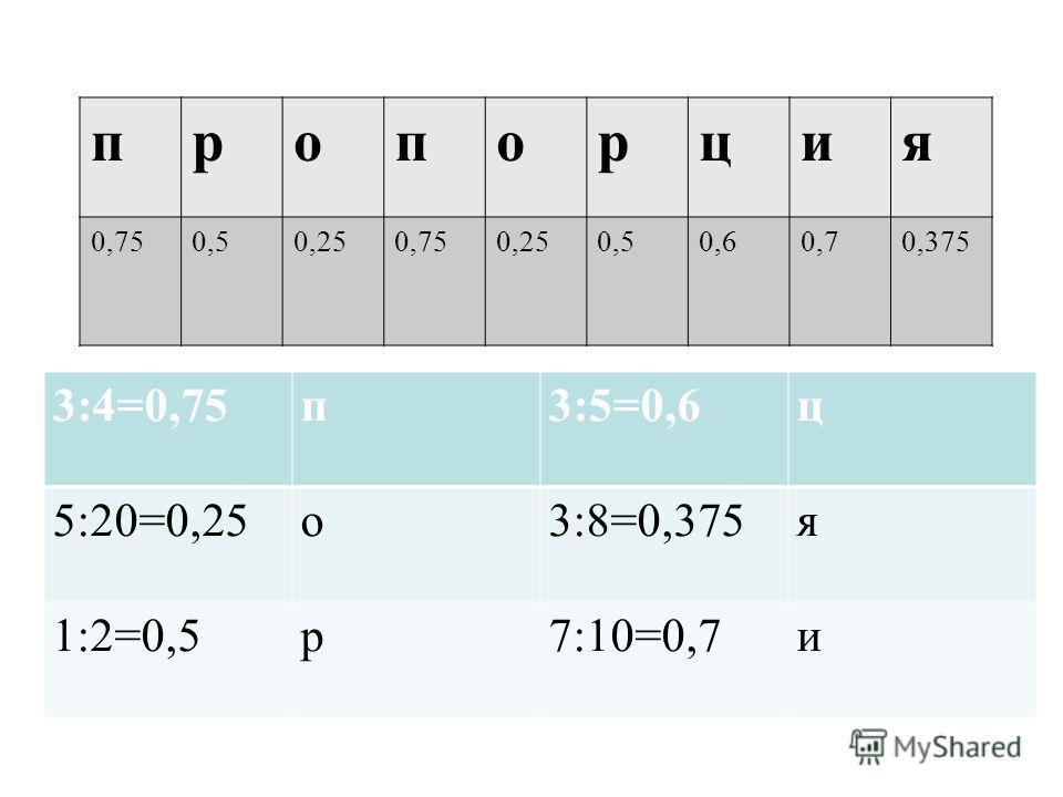 пропорция 0,750,50,250,750,250,50,60,70,375 3:4=0,75п3:5=0,6ц 5:20=0,25о3:8=0,375я 1:2=0,5р7:10=0,7и