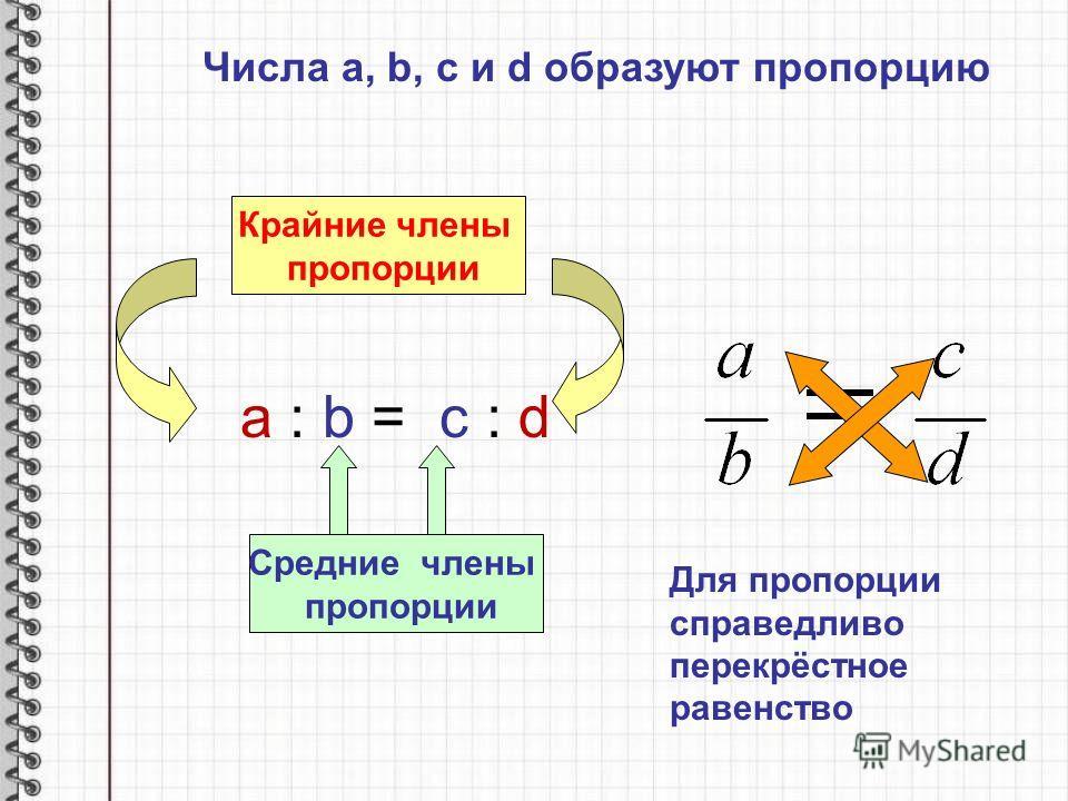 Числа a, b, c и d образуют пропорцию a : b = c : d Крайние члены пропорции Средние члены пропорции Для пропорции справедливо перекрёстное равенство