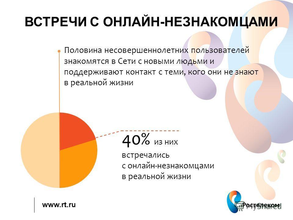 www.rt.ru ВСТРЕЧИ С ОНЛАЙН-НЕЗНАКОМЦАМИ Половина несовершеннолетних пользователей знакомятся в Сети с новыми людьми и поддерживают контакт с теми, кого они не знают в реальной жизни 40% из них встречались с онлайн-незнакомцами в реальной жизни