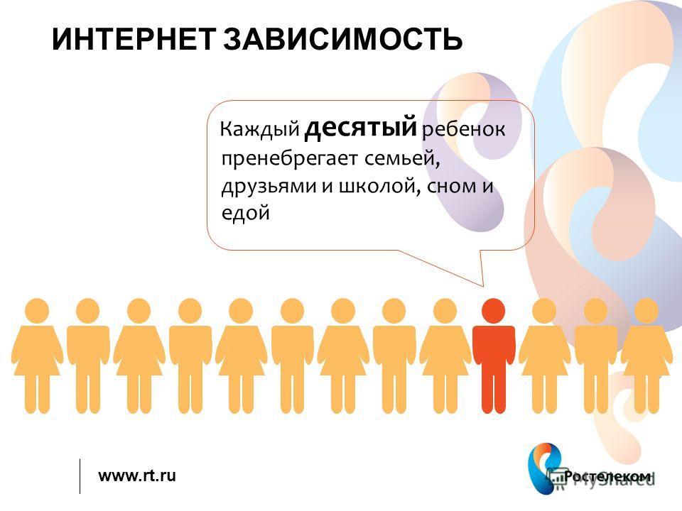 www.rt.ru ИНТЕРНЕТ ЗАВИСИМОСТЬ Каждый десятый ребенок пренебрегает семьей, друзьями и школой, сном и едой