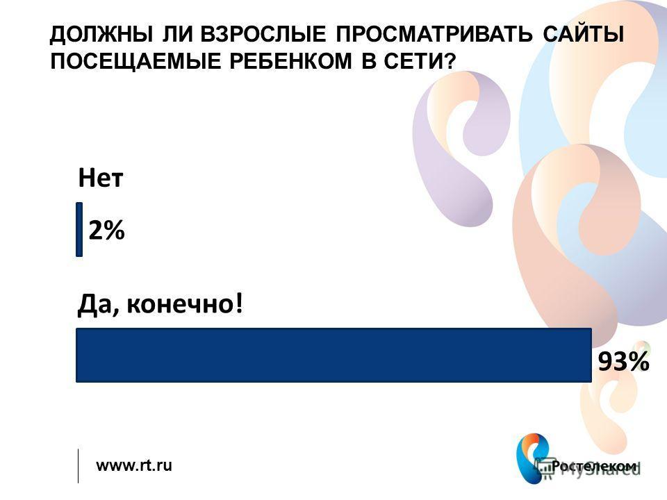 www.rt.ru ДОЛЖНЫ ЛИ ВЗРОСЛЫЕ ПРОСМАТРИВАТЬ САЙТЫ ПОСЕЩАЕМЫЕ РЕБЕНКОМ В СЕТИ? Да, конечно! Нет 2% 93%