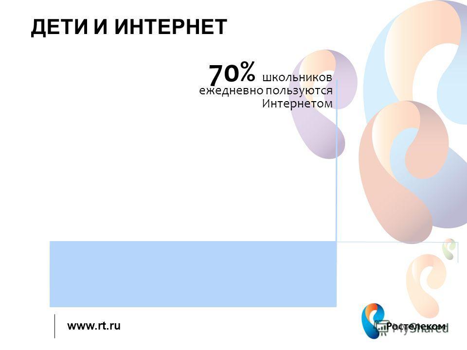 www.rt.ru ДЕТИ И ИНТЕРНЕТ 70% школьников ежедневно пользуются Интернетом
