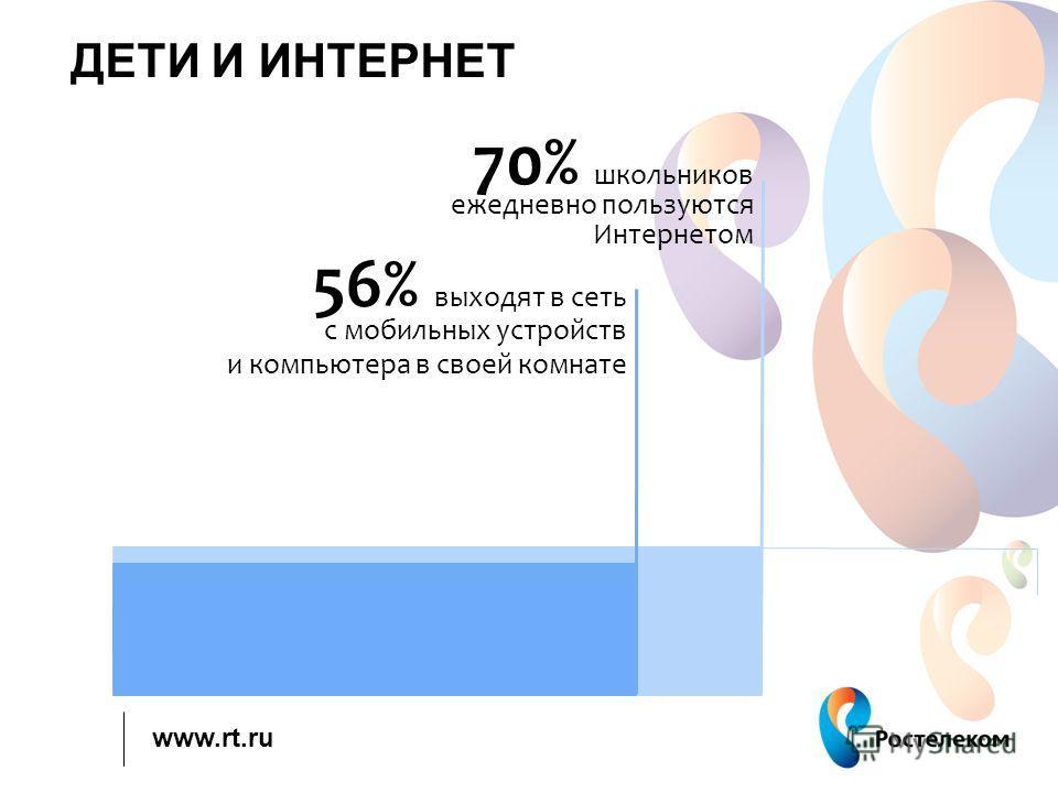 www.rt.ru ДЕТИ И ИНТЕРНЕТ 70% школьников ежедневно пользуются Интернетом 56% выходят в сеть с мобильных устройств и компьютера в своей комнате