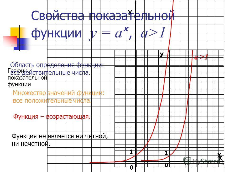 Свойства показательной функции у = а, а>1 х У Х 1 0 а >1 Область определения функции: все действительные числа. Множество значений функции: все положительные числа. Функция – возрастающая. Функция не является ни четной, ни нечетной. У Х 1 0 График по