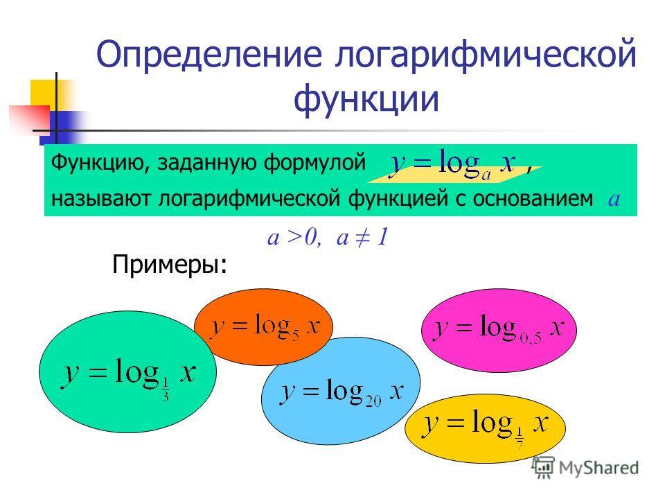 Определение логарифмической функции Примеры: Функцию, заданную формулой, называют логарифмической функцией с основанием а a >0, a 1