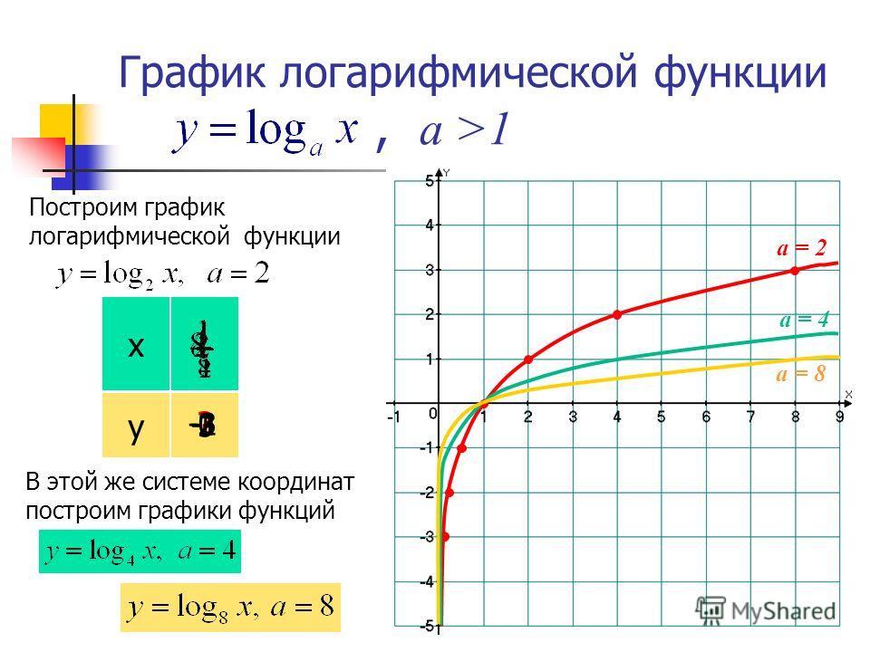 График логарифмической функции,, а >1 Построим график логарифмической функции В этой же системе координат построим графики функций а = 2 а = 8 а = 4 х у ? -3-2 0 1 2 3