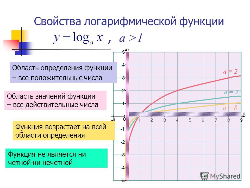 график логарифмической функции:
