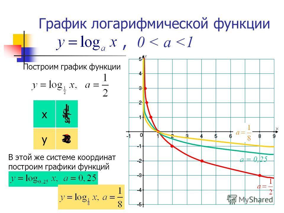 График логарифмической функции,, 0 < а