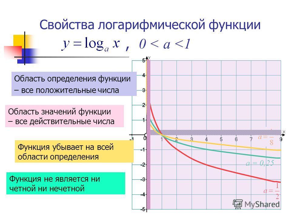 Свойства логарифмической функции,, 0 < а