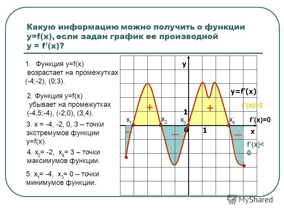 у х 0 1 1 Какую информацию можно получить о функции у=f(x), если задан график ее производной у = f (x)? 1.Функция у=f(x) возрастает на промежутках (-4;-2), (0;3). 2. Функция у=f(x) убывает на промежутках (-4,5;-4), (-2;0), (3;4). 3. х = -4, -2, 0, 3