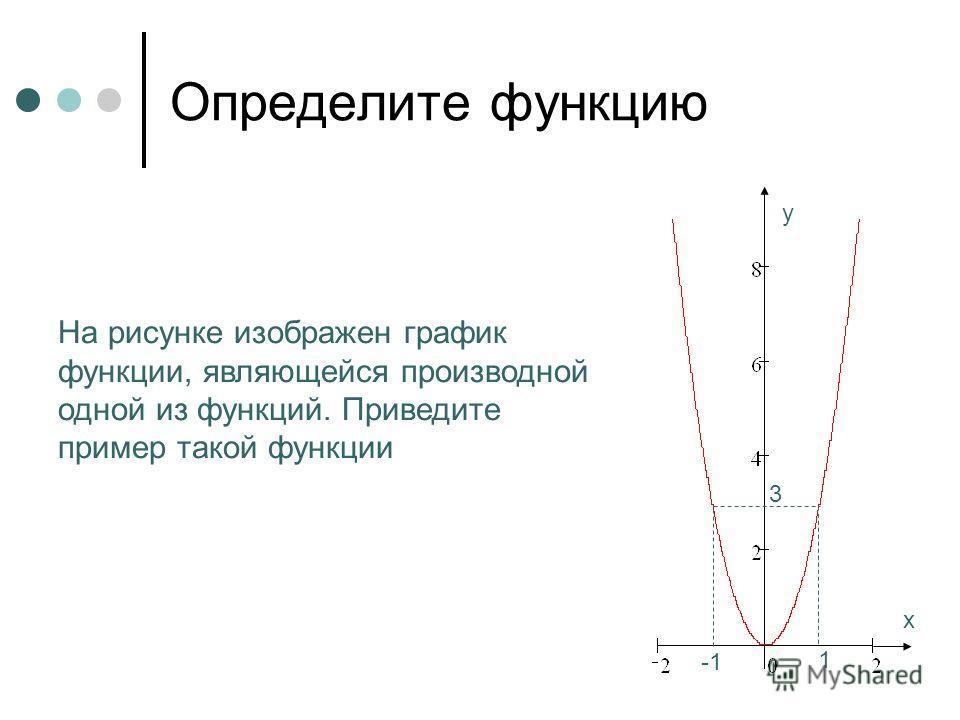 Определите функцию х у На рисунке изображен график функции, являющейся производной одной из функций. Приведите пример такой функции 1 3