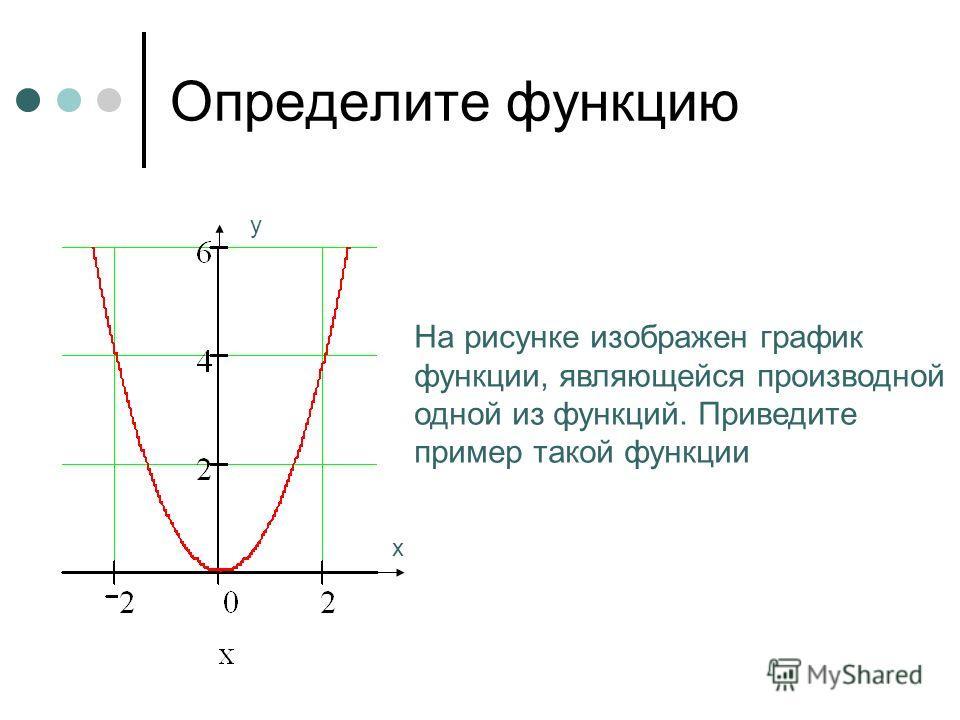 На рисунке изображен график функции, являющейся производной одной из функций. Приведите пример такой функции Определите функцию х у