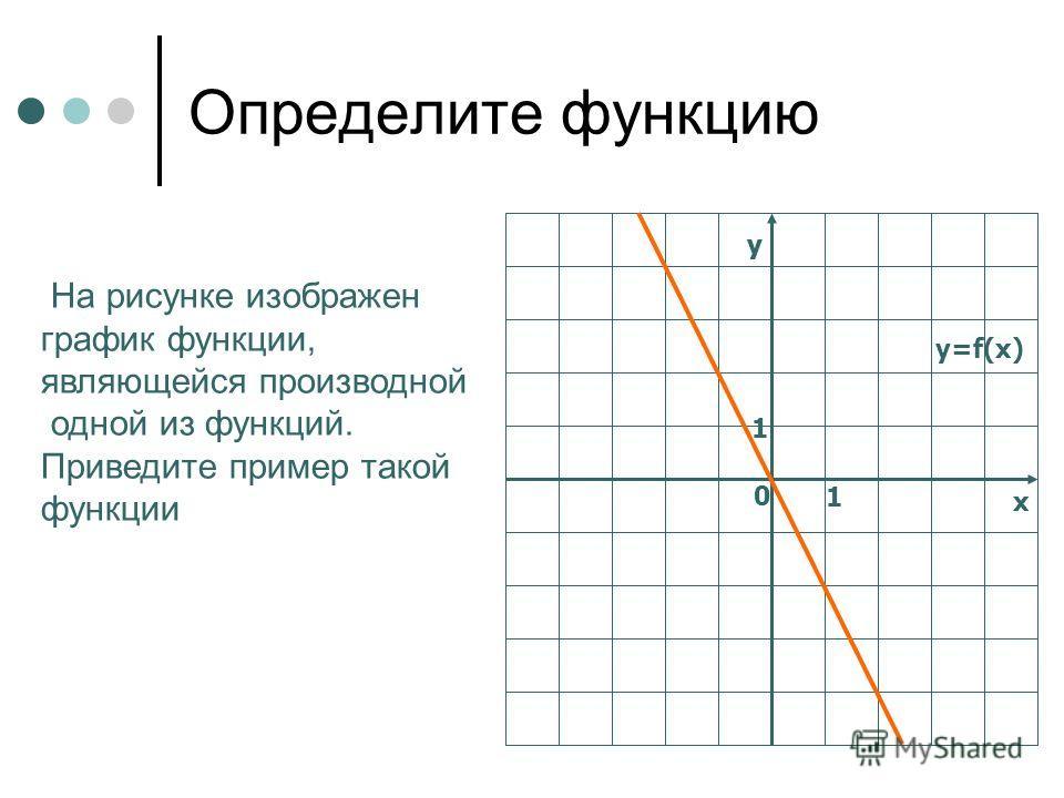 у у х 0 1 1 y=f(x) Определите функцию На рисунке изображен график функции, являющейся производной одной из функций. Приведите пример такой функции
