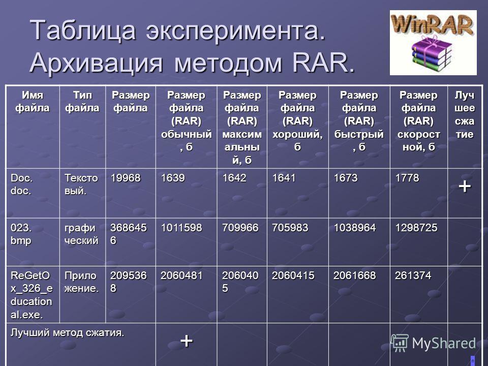 Таблица эксперимента. Архивация методом RAR. Имя файла Тип файла Размер файла Размер файла (RAR) обычный, б Размер файла (RAR) максим альны й, б Размер файла (RAR) хороший, б Размер файла (RAR) быстрый, б Размер файла (RAR) скорост ной, б Луч шее сжа