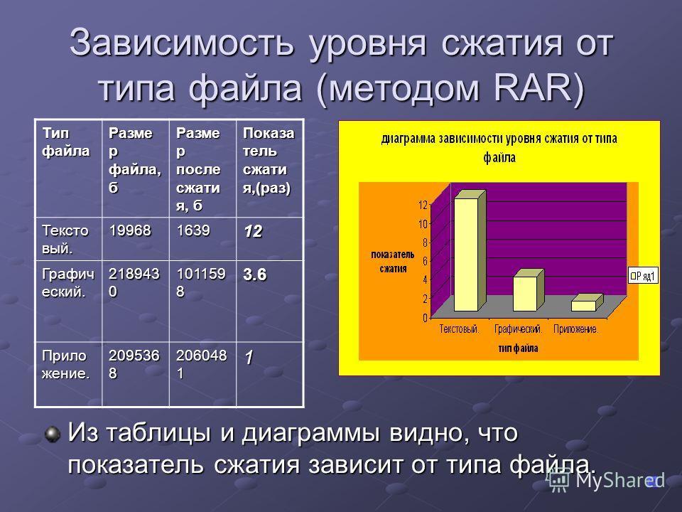 Зависимость уровня сжатия от типа файла (методом RAR) Из таблицы и диаграммы видно, что показатель сжатия зависит от типа файла. Тип файла Разме р файла, б Разме р после сжати я, б Показа тель сжати я,(раз) Тексто вый. 19968163912 Графич еский. 21894