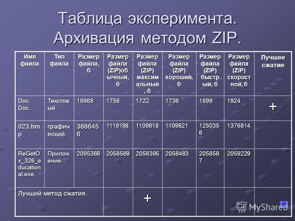 Таблица эксперимента. Архивация методом ZIP. Имя файла Тип файла Размер файла, б Размер файла (ZIP)об ычный, б Размер файла (ZIP) максим альный, б Размер файла (ZIP) хороший, б Размер файла (ZIP) быстр ый, б Размер файла (ZIP) скорост ной, б Лучшее с