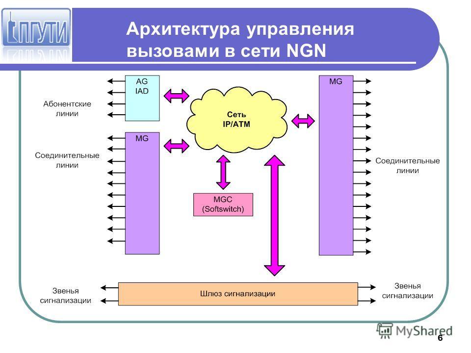 6 Архитектура управления вызовами в сети NGN