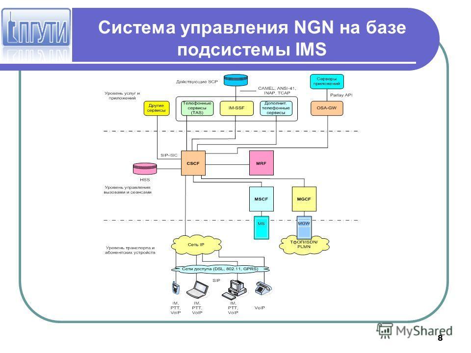 8 Система управления NGN на базе подсистемы IMS