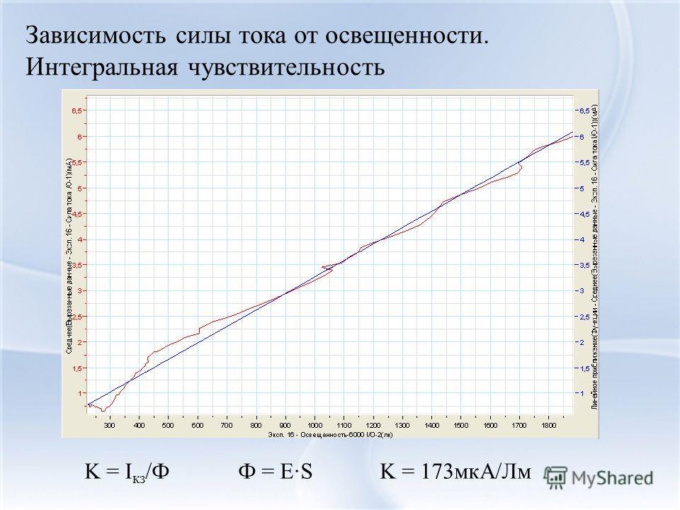 Зависимость силы тока от освещенности. Интегральная чувствительность K = I кз /Ф Ф = ЕS K = 173мкА/Лм