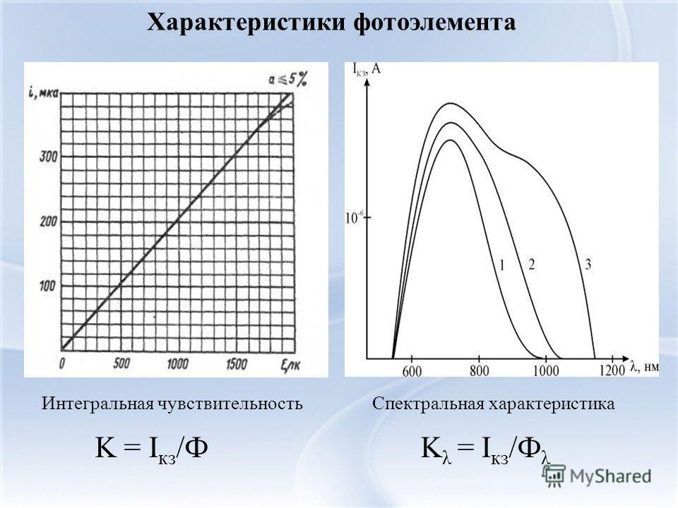 Характеристики фотоэлемента Интегральная чувствительностьСпектральная характеристика K = I кз /ФK λ = I кз /Ф λ