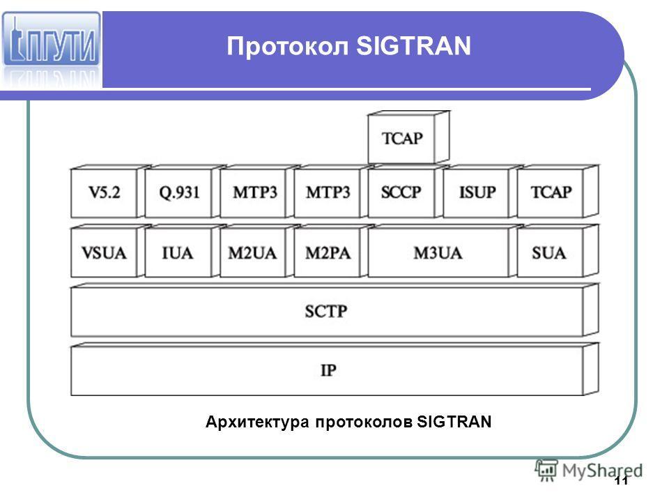 11 Протокол SIGTRAN Архитектура протоколов SIGTRAN