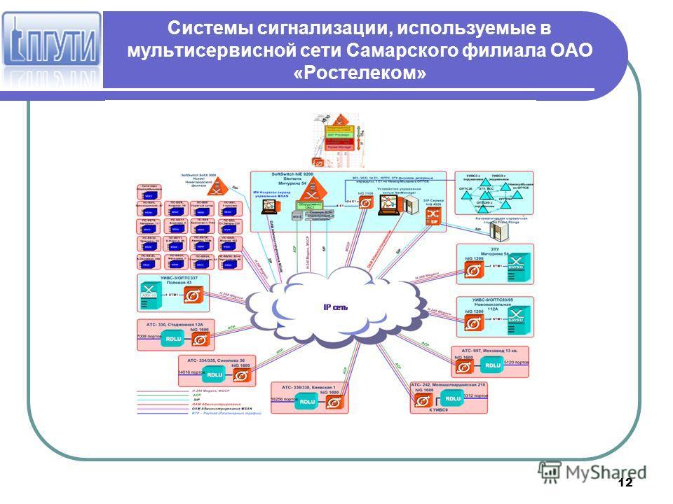 Системы сигнализации, используемые в мультисервисной сети Самарского филиала ОАО «Ростелеком» 12