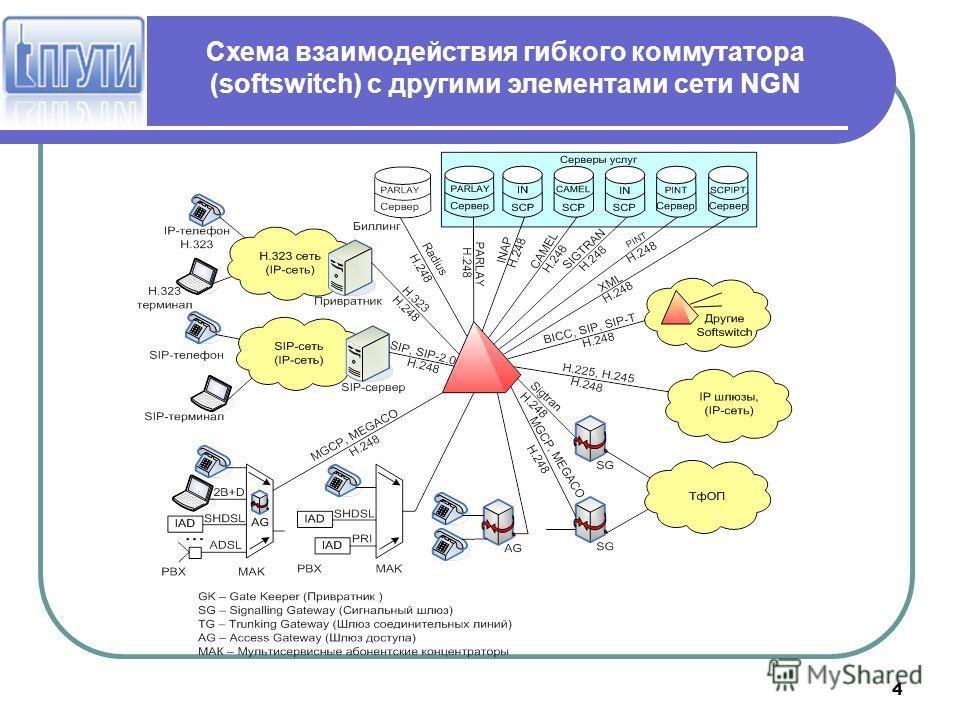 4 Cхема взаимодействия гибкого коммутатора (softswitch) с другими элементами сети NGN