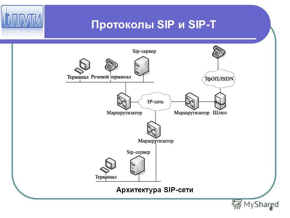 6 Протоколы SIP и SIP-T Архитектура SIP-сети