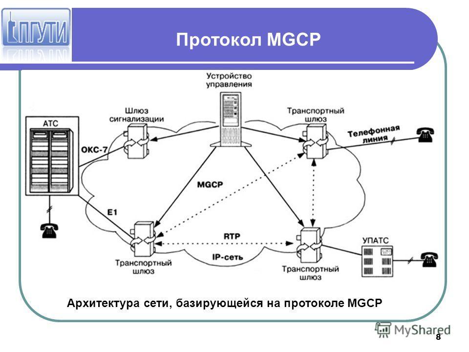 8 Протокол MGCP Архитектура сети, базирующейся на протоколе MGCP