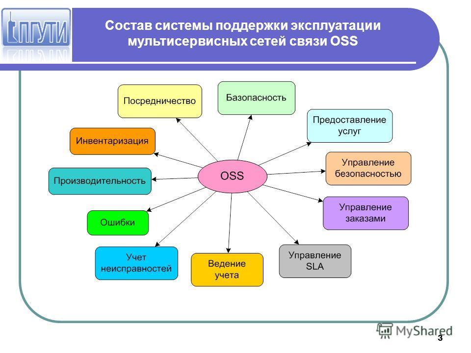 3 Состав системы поддержки эксплуатации мультисервисных сетей связи OSS