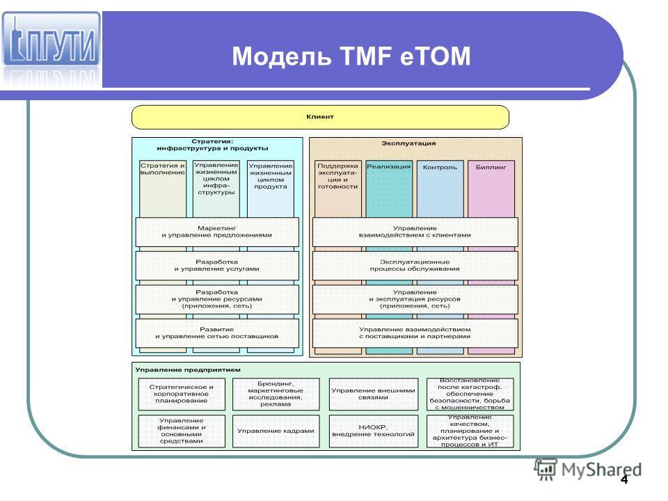4 Модель TMF eTOM